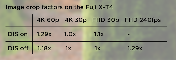 Table showing image crop factors for the Fuji XT4