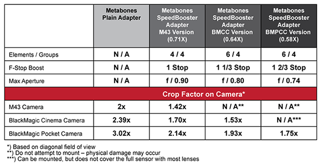 Metabones Speed Booster table of compatibility and resulting crop factors