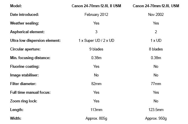 Canon 24-70mm f2.8L II USM vs Canon 24-70mm f2.8L USM