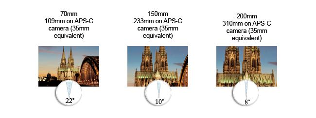 Tamron focal length & angle of view chart